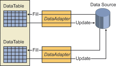 Updating data using dataadapter
