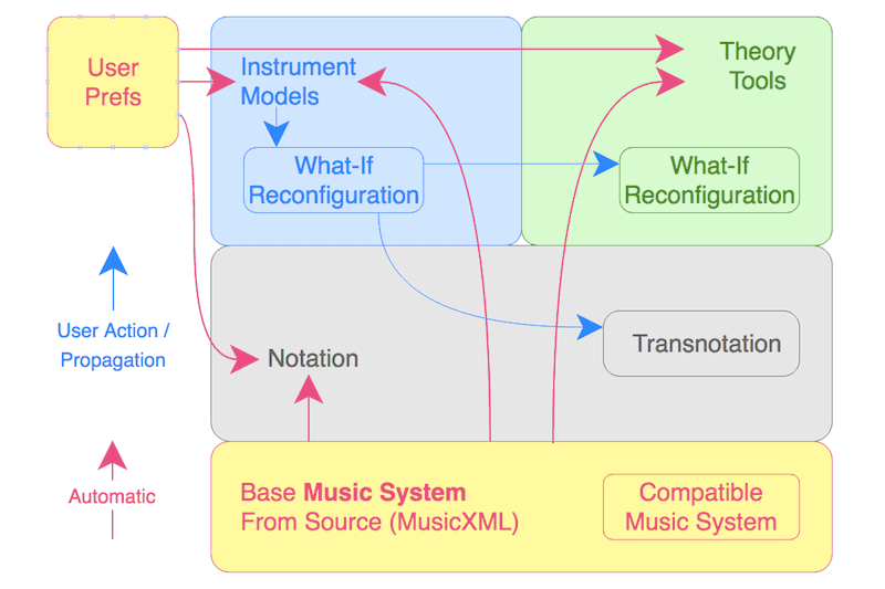 Comparative Musicology: Propagation Of Data-Driven Instrument Model Configurations in Music Visualization #VisualFutureOfMusic #WorldMusicInstrumentsAndTheory