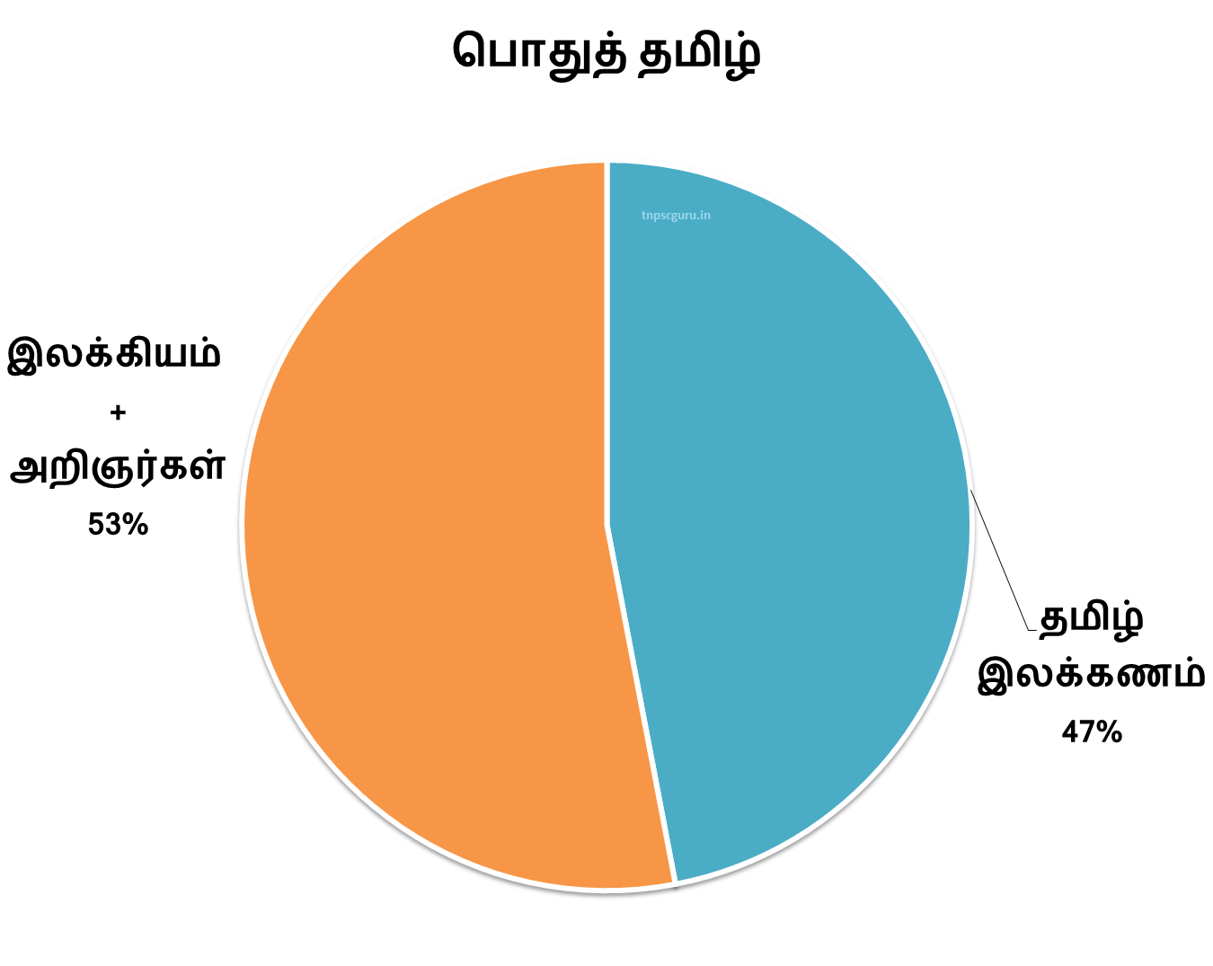 Tnpsc group 4 2013 exam detailed topicwise question paper analysis here
