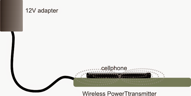 keep the cellphone directly over the transmitter set up