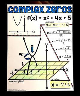 Complex Solutions in Quadratics Shown Graphically