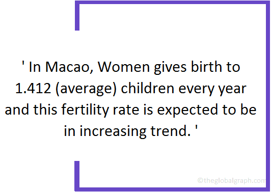 Macao  Population Fact