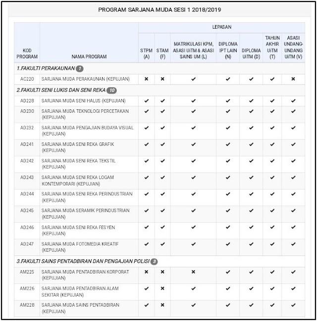 Senarai Program Sarjana Muda di UiTM untuk lepasan Matrikulasi,STPM,Diploma dan lain-lain