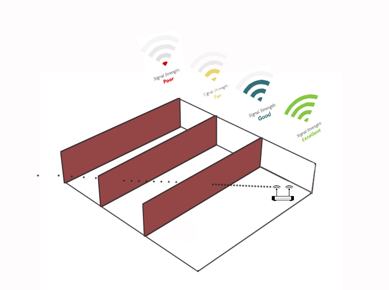 How to boost WIFI signal for your wireless IP camera - A