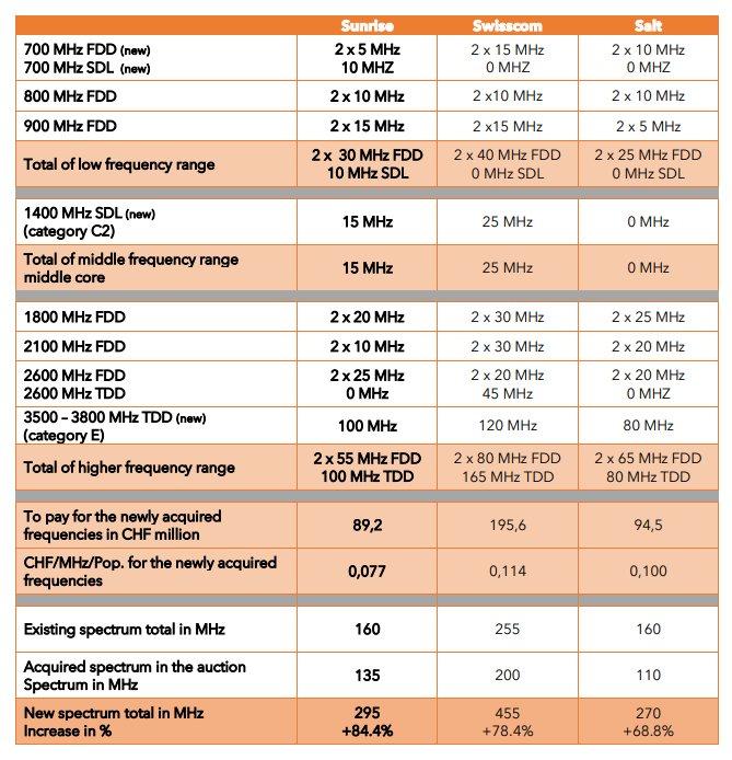 Operator Watch Blog: Switzerland 5G Spectrum Auctions Results