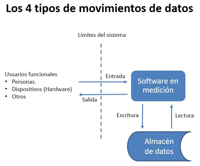 El método COSMIC - 4 tipos de movimientos de datos