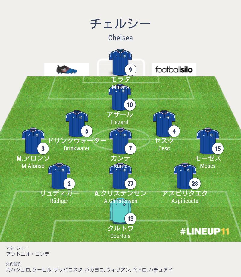 対 ニューカッスル チェルシー 2021/02/15 プレミアリーグ