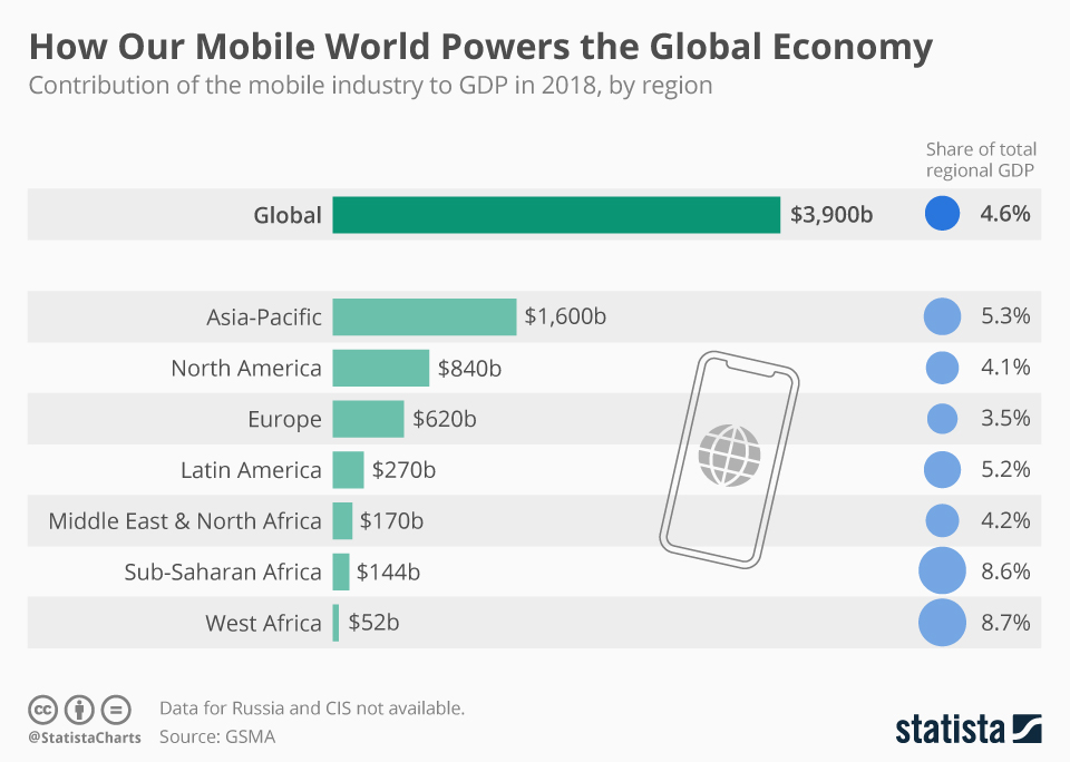 How Our Mobile World Powers the Global Economy