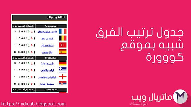 The ranking table is similar to the goalجدول ترتيب الفرق شبيه بموقع كووورة
