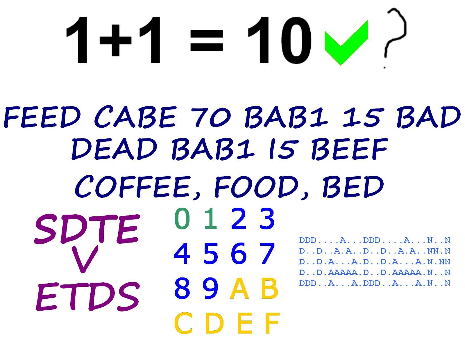 Logika pra-Bagian 1 : Biner, Desimal, Heksadesimal, Kode Aksara ...