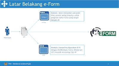 latar belakang penambahan kanal eForm di djponline.pajak.go.id
