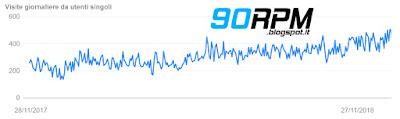 Andamento delle visite giornaliere sul blog 90RPM durante gli ultimi 12 mesi