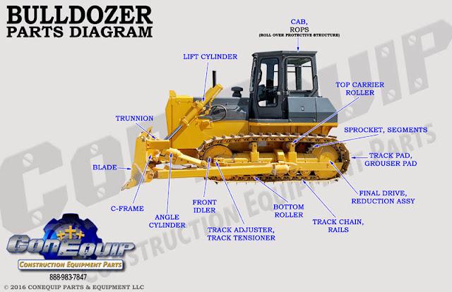 Mengenal fungsi dari komponen komponen Bulldozer