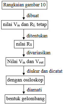 diagram alir clipper negatif dengan bias