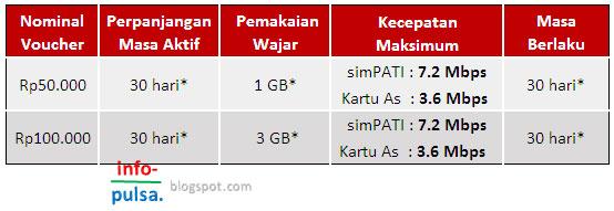 Pulsa Internet Telkomsel - Info Seluler dan Mobile