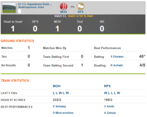 rps-vs-kxip-head-to-head-