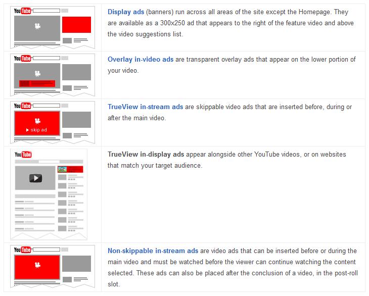 Cara Setting Iklan Untuk Menghasilkan Uang Dari Youtube