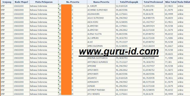 gambar nilai UKG SMP bahasa Indonesia