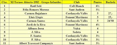 Clasificación Grupo Infantiles del XI Torneig Obert Festa Major de Sant Andreu 1982