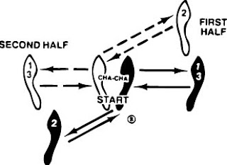 4 good ideas: the discrimination cha cha (in the category ... diagram of inside of a 747 diagram of cha cha steps