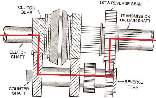 Reverse Gear, Three Speed Gearbox