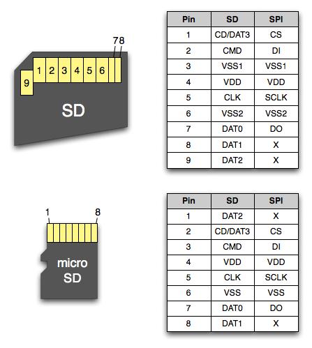Interfacing a (micro)SD card with an Atmega328 microcontroller