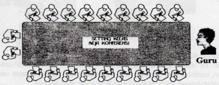 8 pola tempat duduk siswa dalam kelas formasi meja konferensi