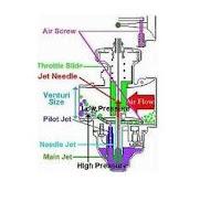 Korek Karbu Motor yang Bagus Supaya Motor Stabil dan Kencang