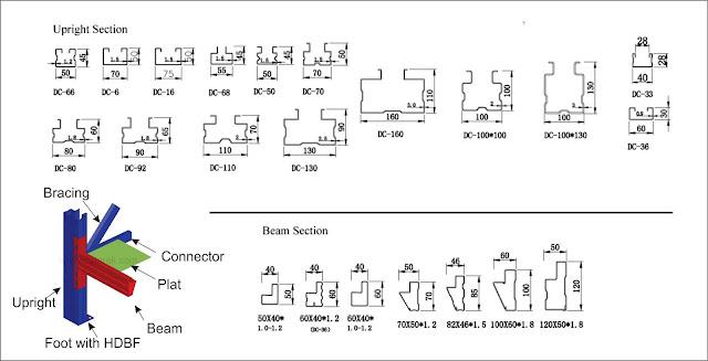 ukuran tiang beam detail rak gudang tipe shelving