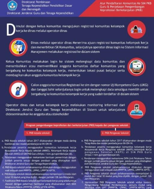 gambar Login app.simpkb.id Guru Pembelajar dan Alur Pendaftaran Komunitas Sim PKB