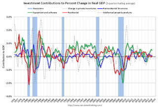 Q1 GDP: Investment