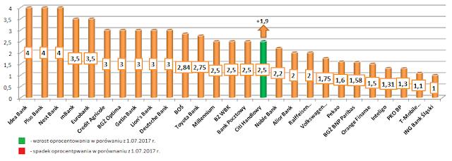 Przegląd najlepszych lokat w poszczególnych bankach - sierpień 2017 r.