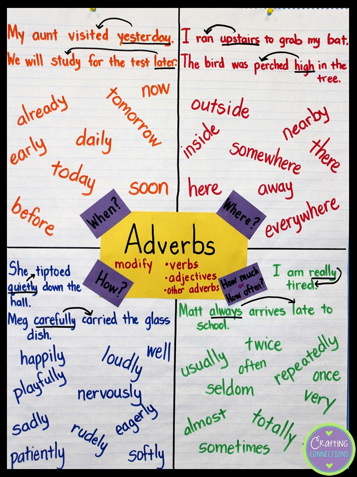 Adverbs Anchor Chart Loved That Lesson By Crafting Connections Plus A
