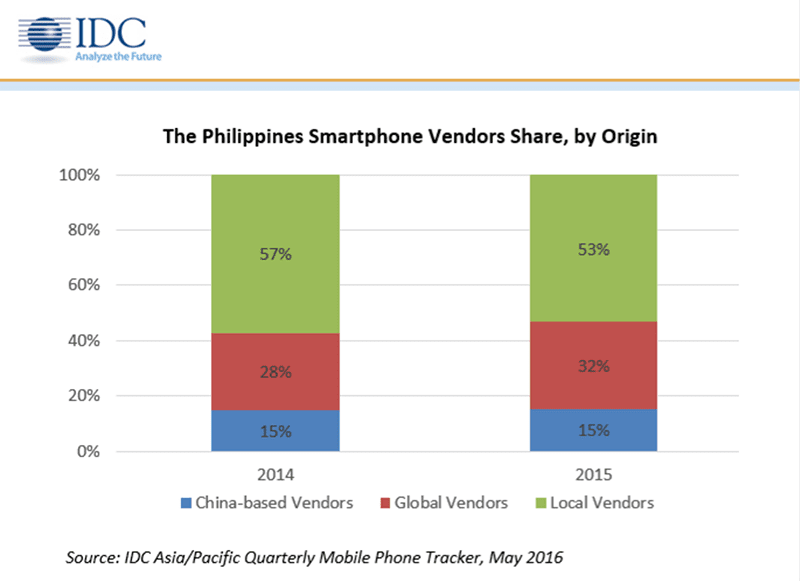 Philippines Is Now The Fastest Growing Smartphone Market In South East Asia