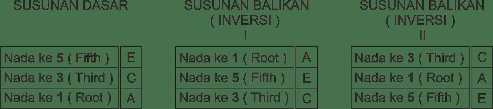 3 Macam Susunan Chord/Akord Trinada