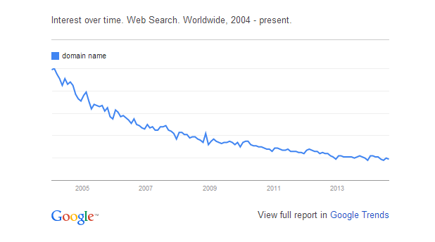 graphic of Domain Name Google Search Trend 2004-present