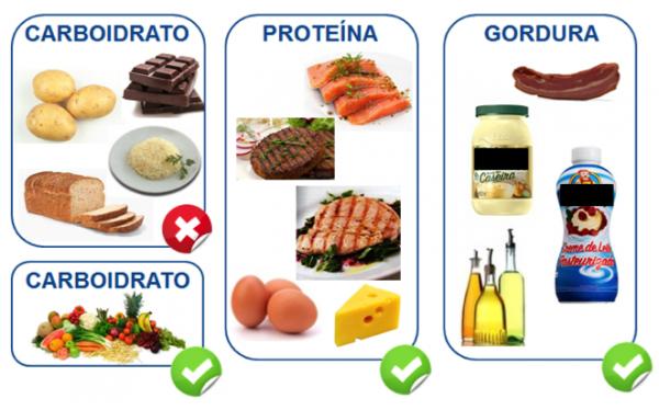 Verduras permitidas en dieta cetogenica