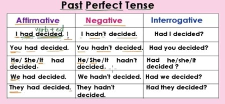 Cara Mudah Belajar Dan Memahami Past Perfect Tense