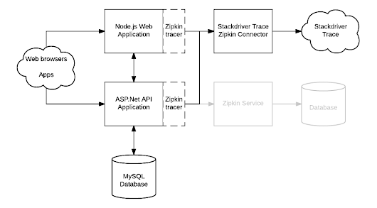 Stackdriver Trace + Zipkin: distributed tracing and performance analysis for everyone