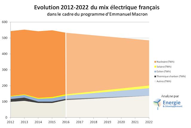 Evolution du mix électrique français dans la cadre du programme d'Emmanuel Macron