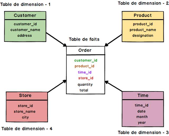 Difference entre Table des faits et Dimensions