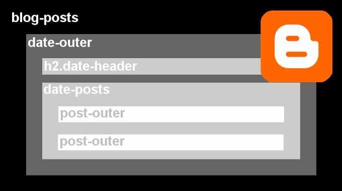 Estructua HTML de los posts en Blogger