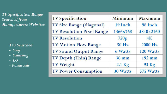 TV Spec Range and Best TV Models