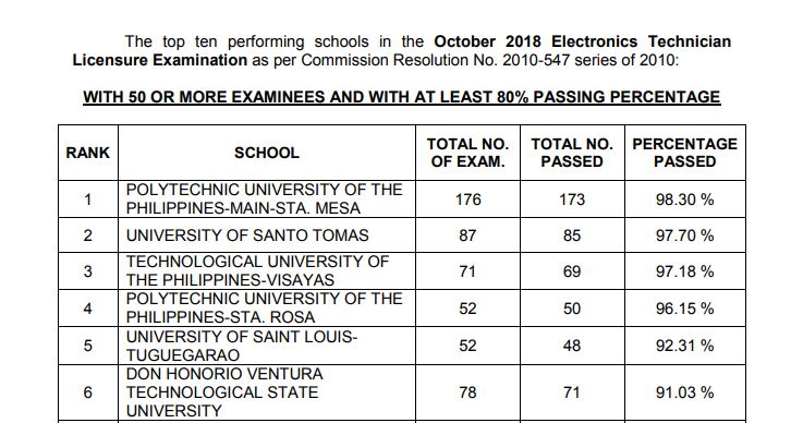 October 2018 Electronics Technician ECT board exam result: performance of schools