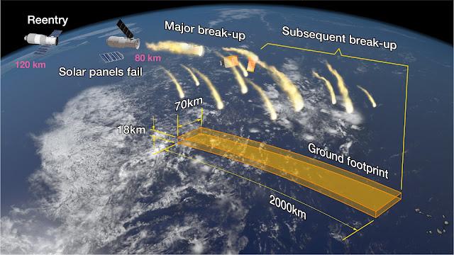 Thiên Cung 1 nặng 8,5 tấn vì thế nó sẽ không thể bốc cháy hoàn toàn trước khi rơi xuống mặt đất từ quỹ đạo. Đồ họa này của Aerospace Corporation (Hoa Kỳ) cho thấy cụ thể từng phần của trạm không gian sẽ bị tách rời ra và bị đốt cháy trong suốt quá trình đi vào khí quyển Trái Đất. Hình ảnh: Aerospace Corporation.