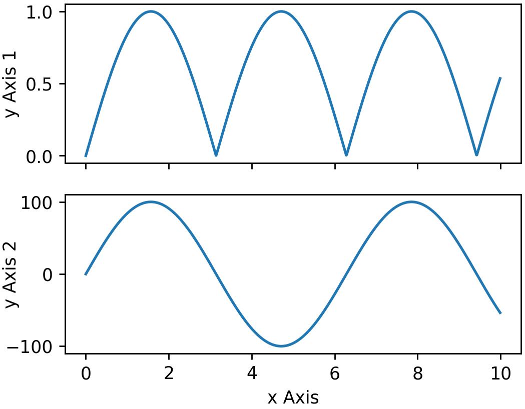 Python Matplotlib Tips: How to arrange two ylabels using