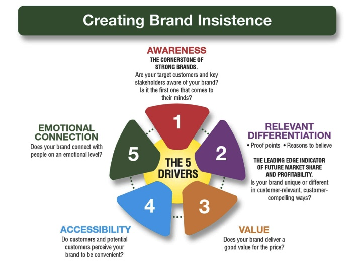 THE VALUE OF BRAND EQUITY PDF DOWNLOAD