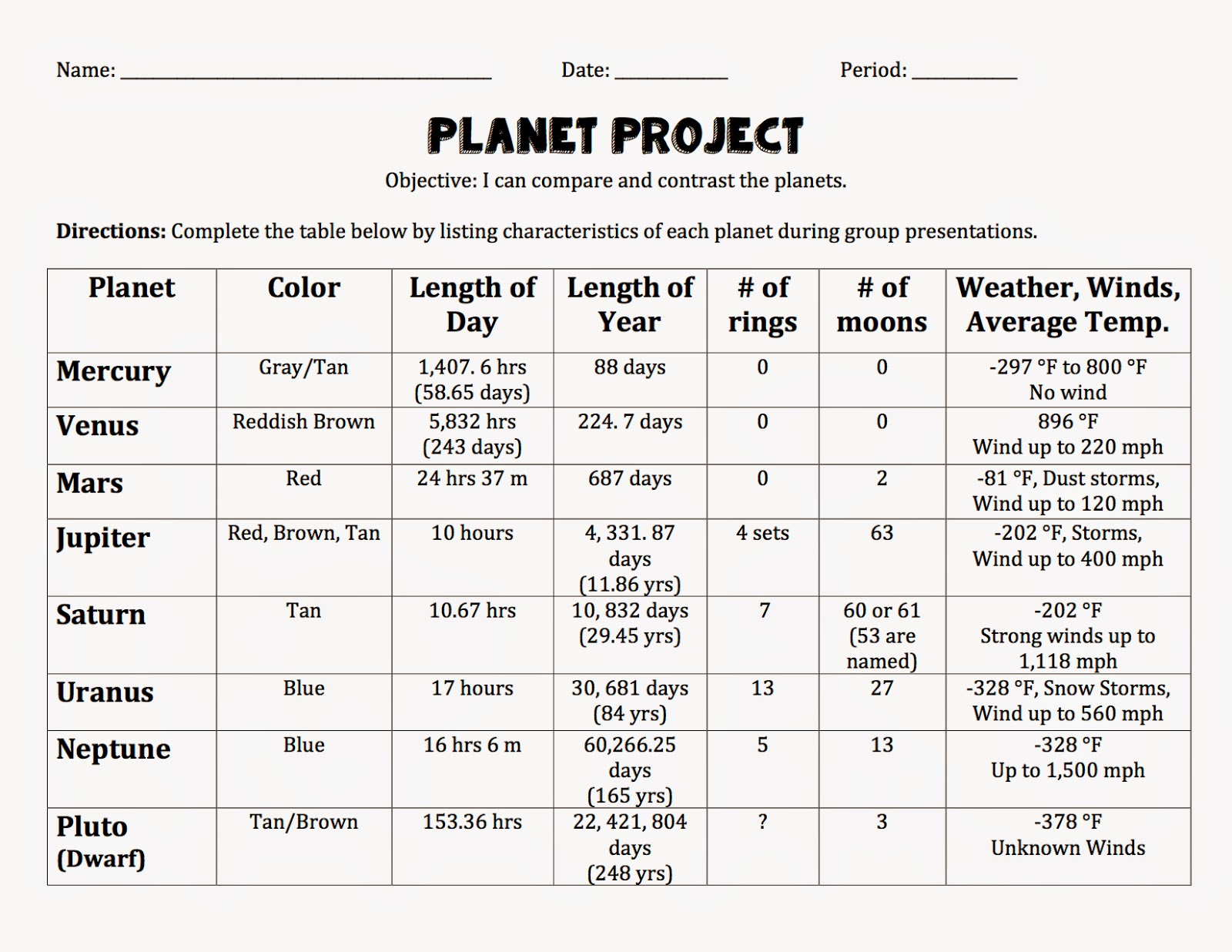 6th Grade Science Planet Comparison Table