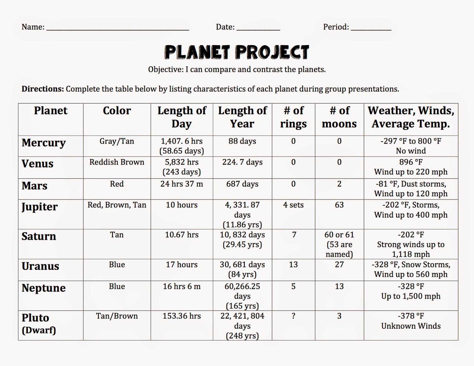 6th Grade Science Planet Comparison Table