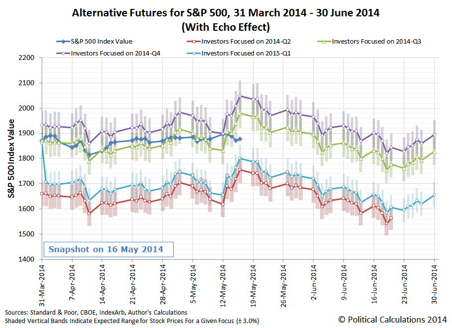 Alternative Futures for S&P 500, 31 March 2014 - 30 June 2014 (With Echo Effect), Snapshot on 16 May 2014
